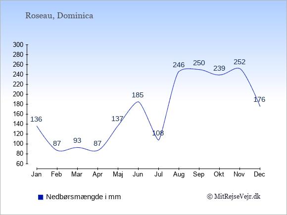Nedbør på Dominica i mm: Januar 136. Februar 87. Marts 93. April 87. Maj 137. Juni 185. Juli 108. August 246. September 250. Oktober 239. November 252. December 176.