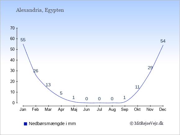 Nedbør i Alexandria i mm: Januar 55. Februar 26. Marts 13. April 5. Maj 1. Juni 0. Juli 0. August 0. September 1. Oktober 11. November 29. December 54.