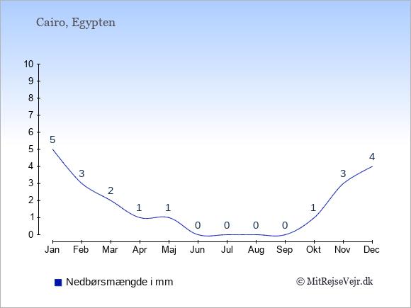 Nedbør i  Egypten i mm.
