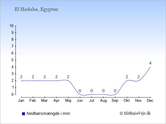 Nedbør i  El Hadaba i mm: Januar:2. Februar:2. Marts:2. April:2. Maj:2. Juni:0. Juli:0. August:0. September:0. Oktober:2. November:2. December:4.