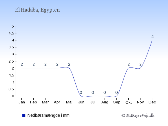 Nedbør i El Hadaba i mm: Januar 2. Februar 2. Marts 2. April 2. Maj 2. Juni 0. Juli 0. August 0. September 0. Oktober 2. November 2. December 4.