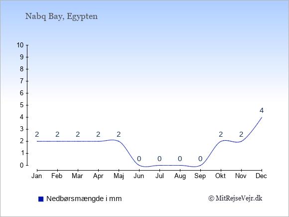 Nedbør i  Nabq Bay i mm: Januar:2. Februar:2. Marts:2. April:2. Maj:2. Juni:0. Juli:0. August:0. September:0. Oktober:2. November:2. December:4.