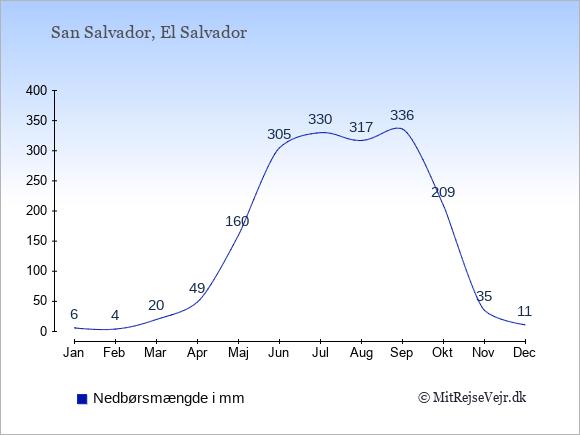Nedbør i  El Salvador i mm.