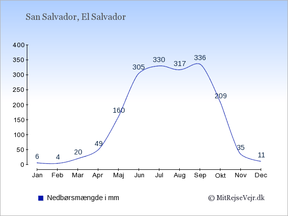 Nedbør i El Salvador i mm: Januar 6. Februar 4. Marts 20. April 49. Maj 160. Juni 305. Juli 330. August 317. September 336. Oktober 209. November 35. December 11.