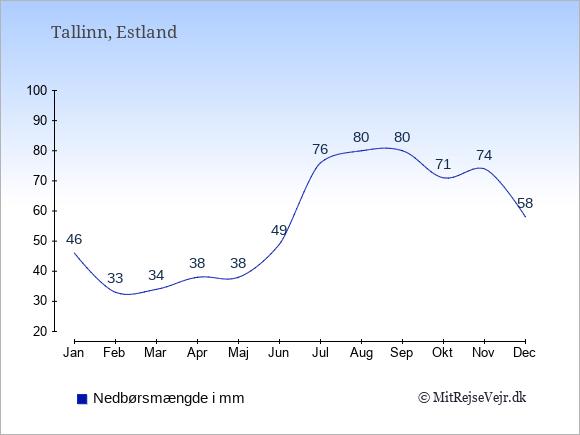 Nedbør i  Estland i mm.