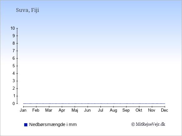 Nedbør på  Fiji i mm.