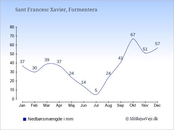 Nedbør i  Sant Francesc Xavier i mm: Januar:37. Februar:30. Marts:39. April:37. Maj:24. Juni:14. Juli:5. August:24. September:41. Oktober:67. November:51. December:57.