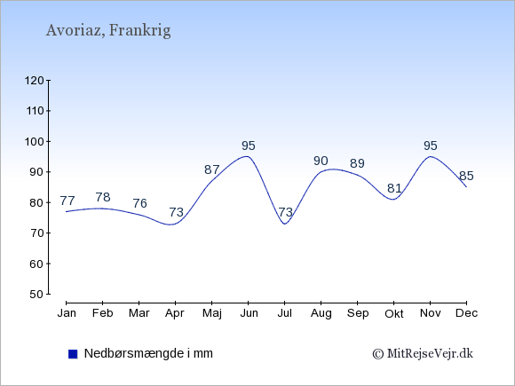 Nedbør i  Avoriaz i mm: Januar:77. Februar:78. Marts:76. April:73. Maj:87. Juni:95. Juli:73. August:90. September:89. Oktober:81. November:95. December:85.