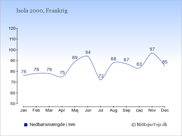 Nedbør i Isola 2000 i mm: Januar 76. Februar 78. Marts 78. April 75. Maj 89. Juni 94. Juli 72. August 88. September 87. Oktober 83. November 97. December 85.
