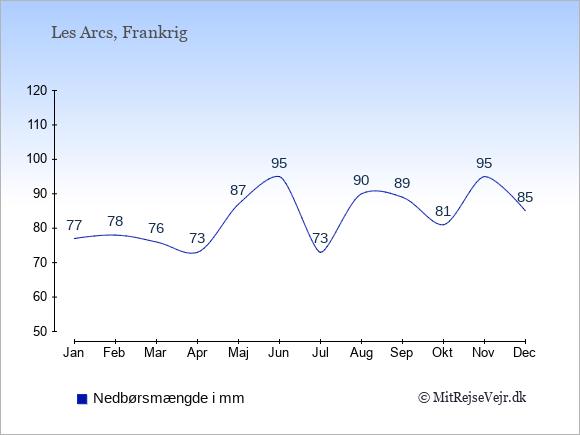 Nedbør i  Les Arcs i mm: Januar:77. Februar:78. Marts:76. April:73. Maj:87. Juni:95. Juli:73. August:90. September:89. Oktober:81. November:95. December:85.