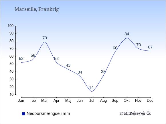 Nedbør i  Marseille i mm: Januar:52. Februar:56. Marts:79. April:52. Maj:43. Juni:34. Juli:14. August:35. September:66. Oktober:84. November:70. December:67.