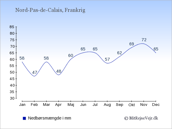 Nedbør i  Nord-Pas-de-Calais i mm: Januar:58. Februar:47. Marts:58. April:48. Maj:60. Juni:65. Juli:65. August:57. September:62. Oktober:69. November:72. December:65.