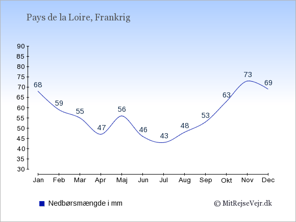 Nedbør i  Pays de la Loire i mm: Januar:68. Februar:59. Marts:55. April:47. Maj:56. Juni:46. Juli:43. August:48. September:53. Oktober:63. November:73. December:69.