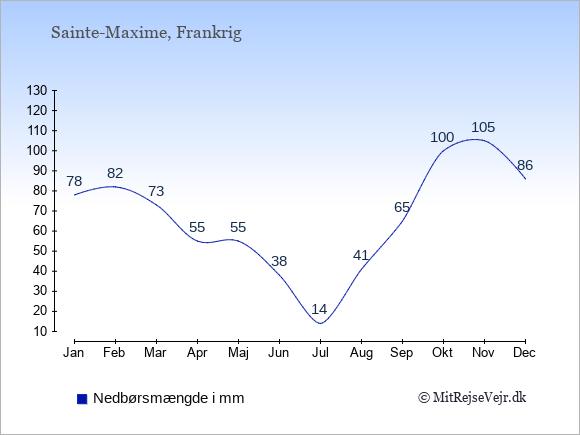 Nedbør i  Sainte-Maxime i mm: Januar:78. Februar:82. Marts:73. April:55. Maj:50. Juni:38. Juli:14. August:41. September:65. Oktober:100. November:105. December:86.