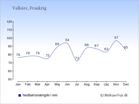 Nedbør i  Valloire i mm: Januar:76. Februar:78. Marts:78. April:75. Maj:89. Juni:94. Juli:72. August:88. September:87. Oktober:83. November:97. December:85.
