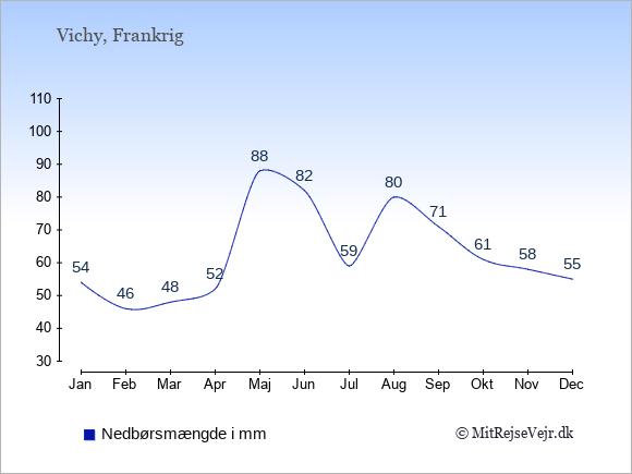 Nedbør i  Vichy i mm: Januar:54. Februar:46. Marts:48. April:52. Maj:88. Juni:82. Juli:59. August:80. September:71. Oktober:61. November:58. December:55.