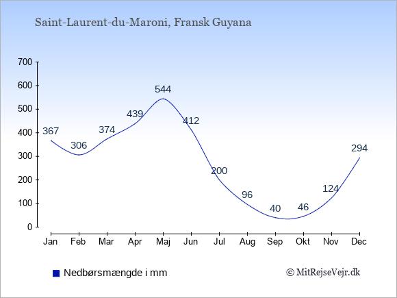Nedbør i Saint-Laurent-du-Maroni i mm: Januar 367. Februar 306. Marts 374. April 439. Maj 544. Juni 412. Juli 200. August 96. September 40. Oktober 46. November 124. December 294.