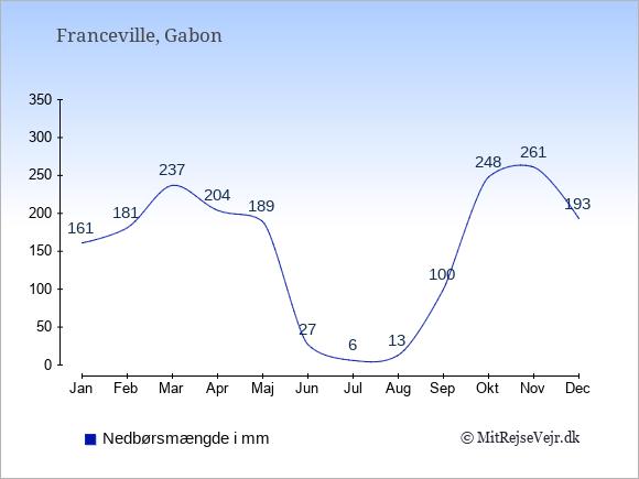 Nedbør i Franceville i mm: Januar 161. Februar 181. Marts 237. April 204. Maj 189. Juni 27. Juli 6. August 13. September 100. Oktober 248. November 261. December 193.