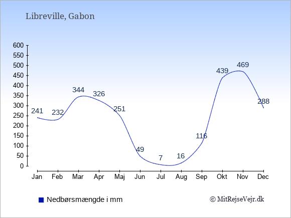 Nedbør i Gabon i mm: Januar 241. Februar 232. Marts 344. April 326. Maj 251. Juni 49. Juli 7. August 16. September 116. Oktober 439. November 469. December 288.