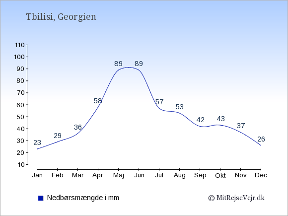 Nedbør i Georgien i mm: Januar 23. Februar 29. Marts 36. April 58. Maj 89. Juni 89. Juli 57. August 53. September 42. Oktober 43. November 37. December 26.