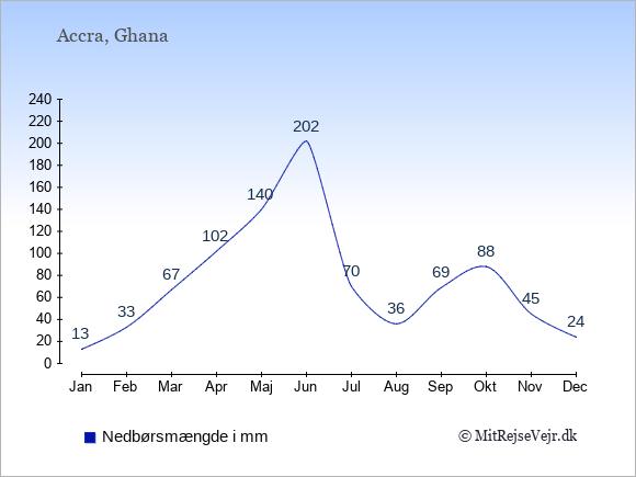 Nedbør i Ghana i mm: Januar 13. Februar 33. Marts 67. April 102. Maj 140. Juni 202. Juli 70. August 36. September 69. Oktober 88. November 45. December 24.