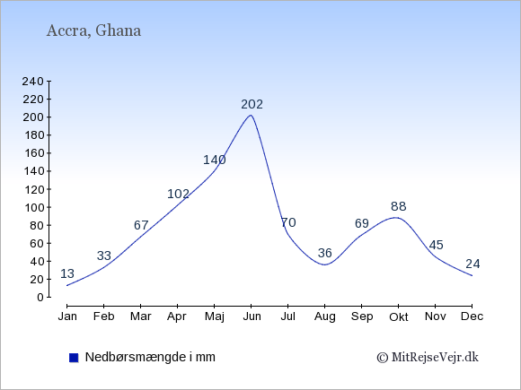 Nedbør i  Ghana i mm.