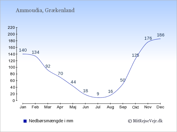 Nedbør i  Ammoudia i mm: Januar:140. Februar:134. Marts:92. April:70. Maj:44. Juni:18. Juli:9. August:16. September:50. Oktober:125. November:176. December:186.