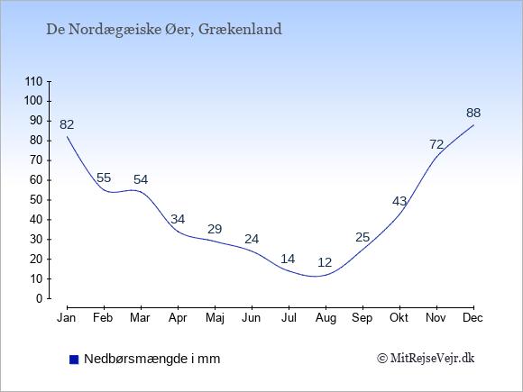 Nedbør på  De Nordægæiske Øer i mm: Januar:82. Februar:55. Marts:54. April:34. Maj:29. Juni:24. Juli:14. August:12. September:25. Oktober:43. November:72. December:88.
