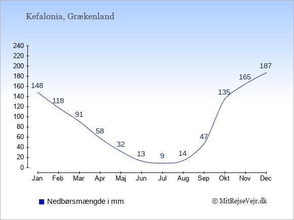 Nedbør på  Kefalonia i mm: Januar:148. Februar:118. Marts:91. April:58. Maj:32. Juni:13. Juli:9. August:14. September:47. Oktober:135. November:165. December:187.