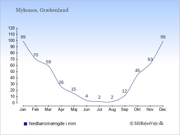 Nedbør på  Mykonos i mm: Januar:99. Februar:70. Marts:59. April:26. Maj:15. Juni:4. Juli:2. August:2. September:12. Oktober:45. November:63. December:99.