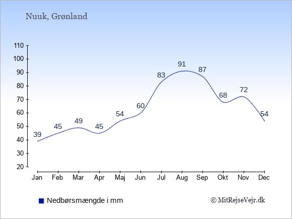 Nedbør i  Nuuk i mm: Januar:39. Februar:45. Marts:49. April:45. Maj:54. Juni:60. Juli:83. August:91. September:87. Oktober:68. November:72. December:54.