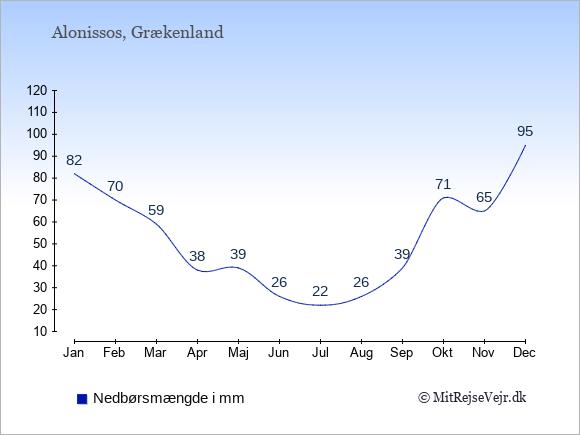 Nedbør på Alonissos i mm: Januar 82. Februar 70. Marts 59. April 38. Maj 39. Juni 26. Juli 22. August 26. September 39. Oktober 71. November 65. December 95.