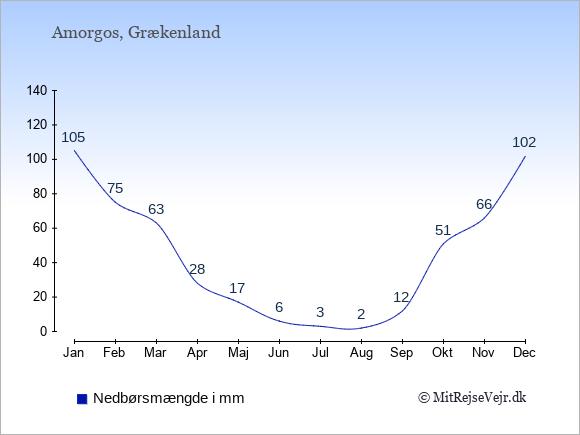Nedbør på Amorgos i mm: Januar 105. Februar 75. Marts 63. April 28. Maj 17. Juni 6. Juli 3. August 2. September 12. Oktober 51. November 66. December 102.