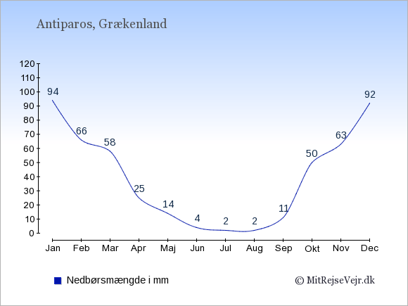 Nedbør på Antiparos i mm: Januar 94. Februar 66. Marts 58. April 25. Maj 14. Juni 4. Juli 2. August 2. September 11. Oktober 50. November 63. December 92.