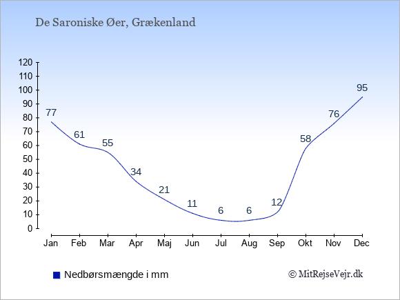 Nedbør på De Saroniske Øer i mm: Januar 77. Februar 61. Marts 55. April 34. Maj 21. Juni 11. Juli 6. August 6. September 12. Oktober 58. November 76. December 95.