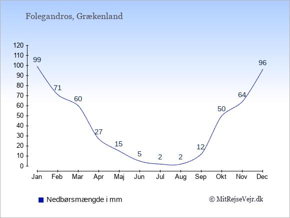 Nedbør på Folegandros i mm: Januar 99. Februar 71. Marts 60. April 27. Maj 15. Juni 5. Juli 2. August 2. September 12. Oktober 50. November 64. December 96.