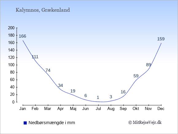 Nedbør på Kalymnos i mm: Januar 166. Februar 111. Marts 74. April 34. Maj 19. Juni 6. Juli 1. August 3. September 16. Oktober 59. November 89. December 159.