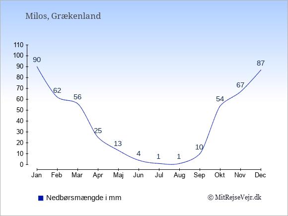 Nedbør på Milos i mm: Januar 90. Februar 62. Marts 56. April 25. Maj 13. Juni 4. Juli 1. August 1. September 10. Oktober 54. November 67. December 87.