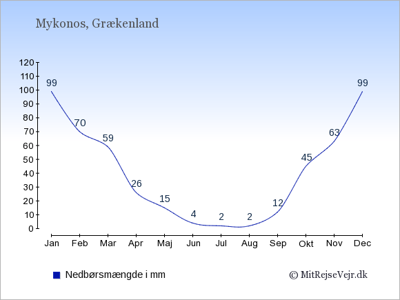 Nedbør på Mykonos i mm: Januar 99. Februar 70. Marts 59. April 26. Maj 15. Juni 4. Juli 2. August 2. September 12. Oktober 45. November 63. December 99.