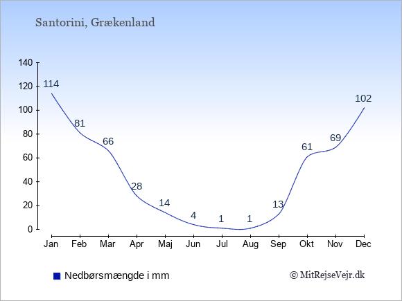 Nedbør på Santorini i mm: Januar 114. Februar 81. Marts 66. April 28. Maj 14. Juni 4. Juli 1. August 1. September 13. Oktober 61. November 69. December 102.
