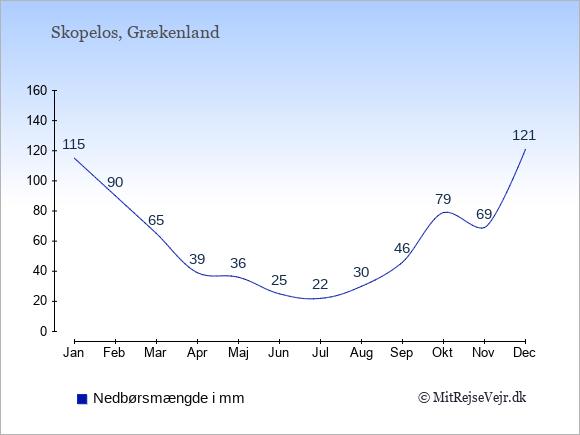 Nedbør på Skopelos i mm: Januar 115. Februar 90. Marts 65. April 39. Maj 36. Juni 25. Juli 22. August 30. September 46. Oktober 79. November 69. December 121.