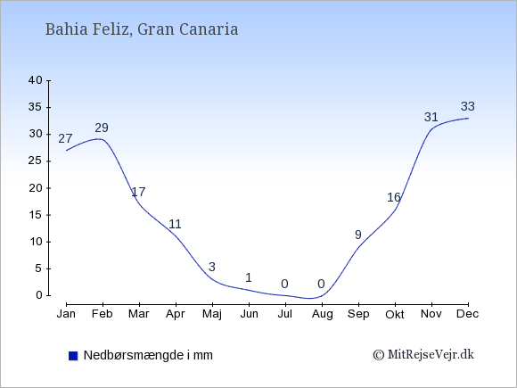 Nedbør i  Bahia Feliz i mm: Januar:27. Februar:29. Marts:17. April:11. Maj:3. Juni:1. Juli:0. August:0. September:9. Oktober:16. November:31. December:33.