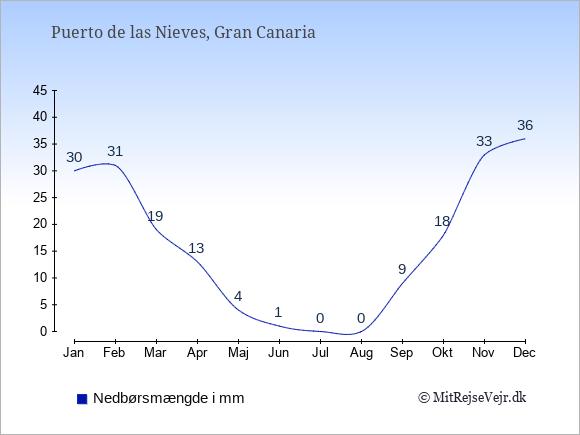 Nedbør i  Puerto de las Nieves i mm: Januar:30. Februar:31. Marts:19. April:13. Maj:4. Juni:1. Juli:0. August:0. September:9. Oktober:18. November:33. December:36.