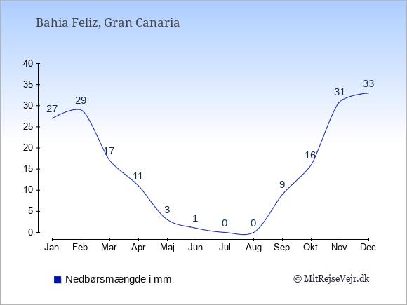 Nedbør i Bahia Feliz i mm: Januar 27. Februar 29. Marts 17. April 11. Maj 3. Juni 1. Juli 0. August 0. September 9. Oktober 16. November 31. December 33.