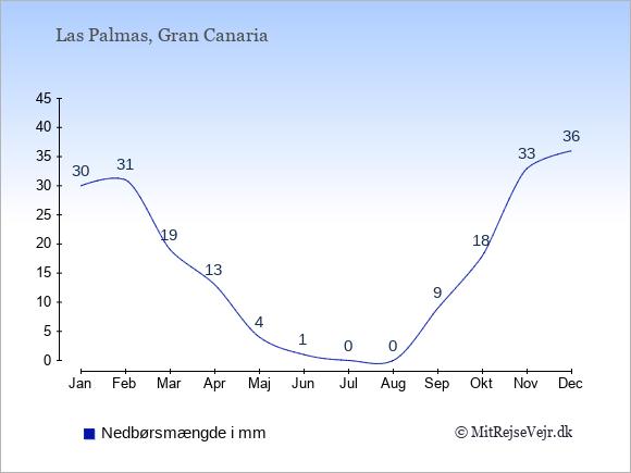 Nedbør i Las Palmas i mm: Januar 30. Februar 31. Marts 19. April 13. Maj 4. Juni 1. Juli 0. August 0. September 9. Oktober 18. November 33. December 36.