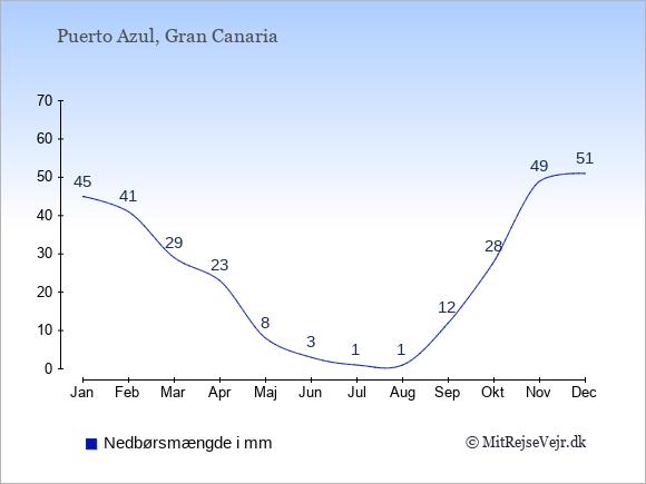 Nedbør i Puerto Azul i mm: Januar 45. Februar 41. Marts 29. April 23. Maj 8. Juni 3. Juli 1. August 1. September 12. Oktober 28. November 49. December 51.
