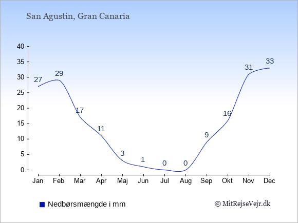 Nedbør i San Agustin i mm: Januar 27. Februar 29. Marts 17. April 11. Maj 3. Juni 1. Juli 0. August 0. September 9. Oktober 16. November 31. December 33.