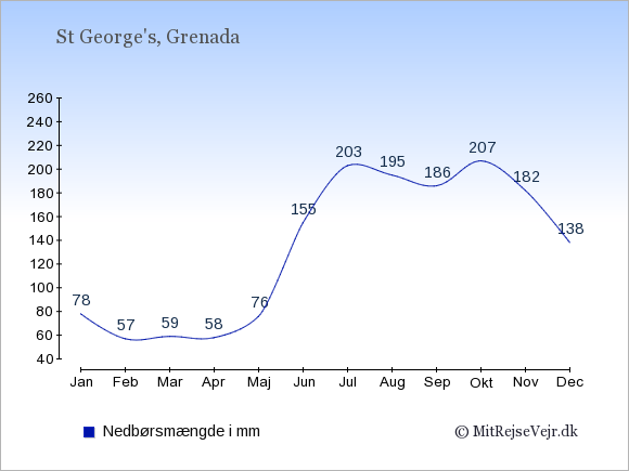 Nedbør på Grenada i mm: Januar 78. Februar 57. Marts 59. April 58. Maj 76. Juni 155. Juli 203. August 195. September 186. Oktober 207. November 182. December 138.