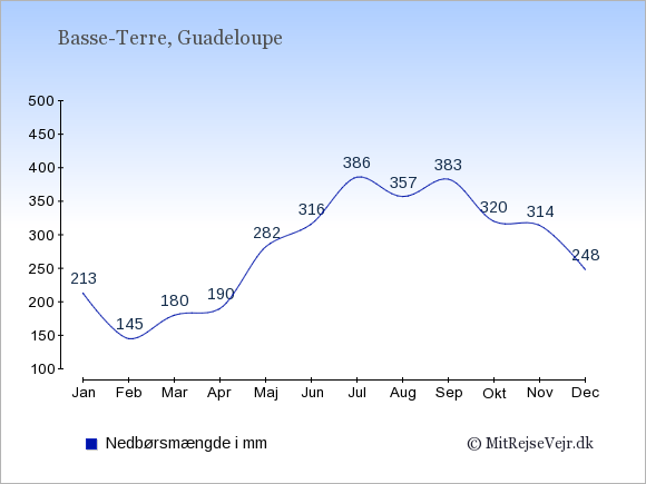 Nedbør på Guadeloupe i mm: Januar 213. Februar 145. Marts 180. April 190. Maj 282. Juni 316. Juli 386. August 357. September 383. Oktober 320. November 314. December 248.