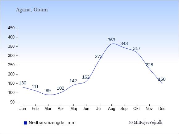 Nedbør på Guam i mm: Januar 130. Februar 111. Marts 89. April 102. Maj 142. Juni 162. Juli 273. August 363. September 343. Oktober 317. November 228. December 150.